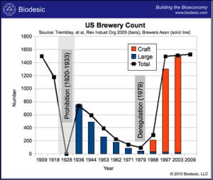 us_brewery_count_biodesicthumb400x339_thumb_thumb